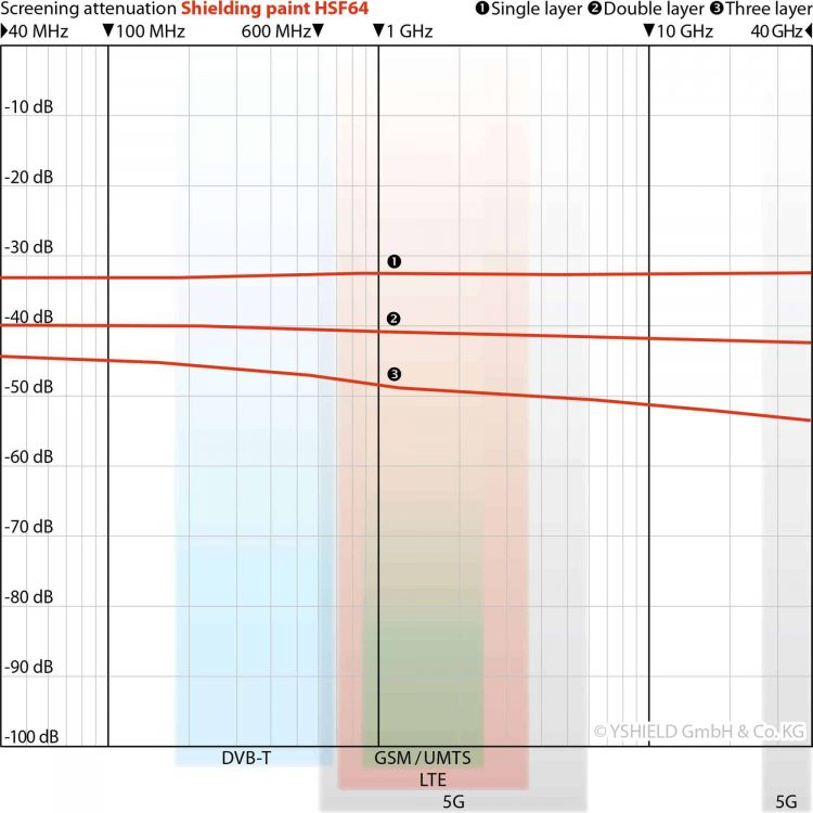 SHIELDING-CHART-HSF64.jpg